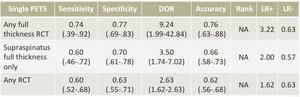 腱板損傷の感度・特異度・尤度比の表