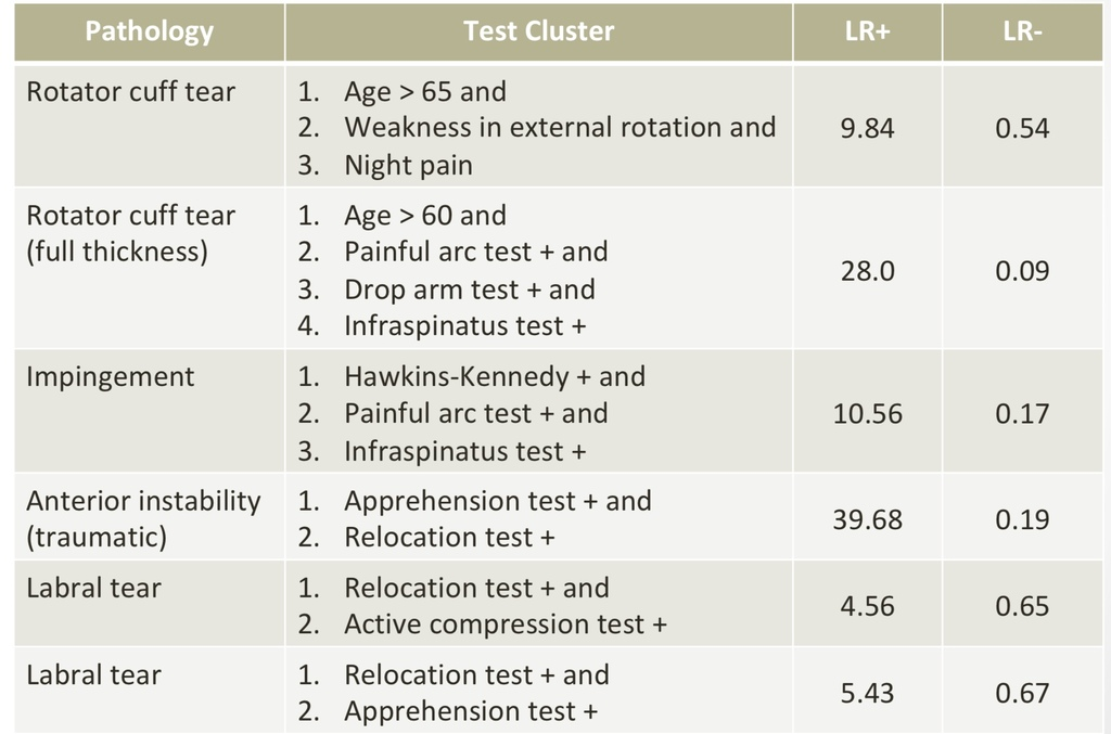 肩関節スペシャルテストのクラスターの尤度比