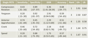 SLAP損傷の感度・特異度・尤度比の表1
