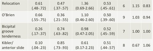SLAP損傷の感度・特異度・尤度比の表2