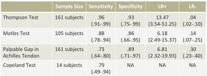 アキレス腱断裂の感度・特異度・尤度比の表