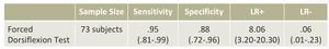 足関節前面インピンジメントの感度・特異度・尤度比の表