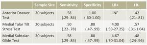 足関節内反捻挫の感度・特異度・尤度比の表