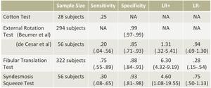 遠位脛腓靭帯損傷の感度・特異度・尤度比の表