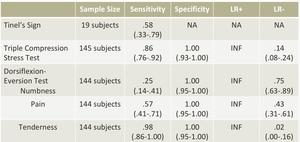 足根管症候群の感度・特異度・尤度比の表