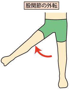 股関節外転のイラスト